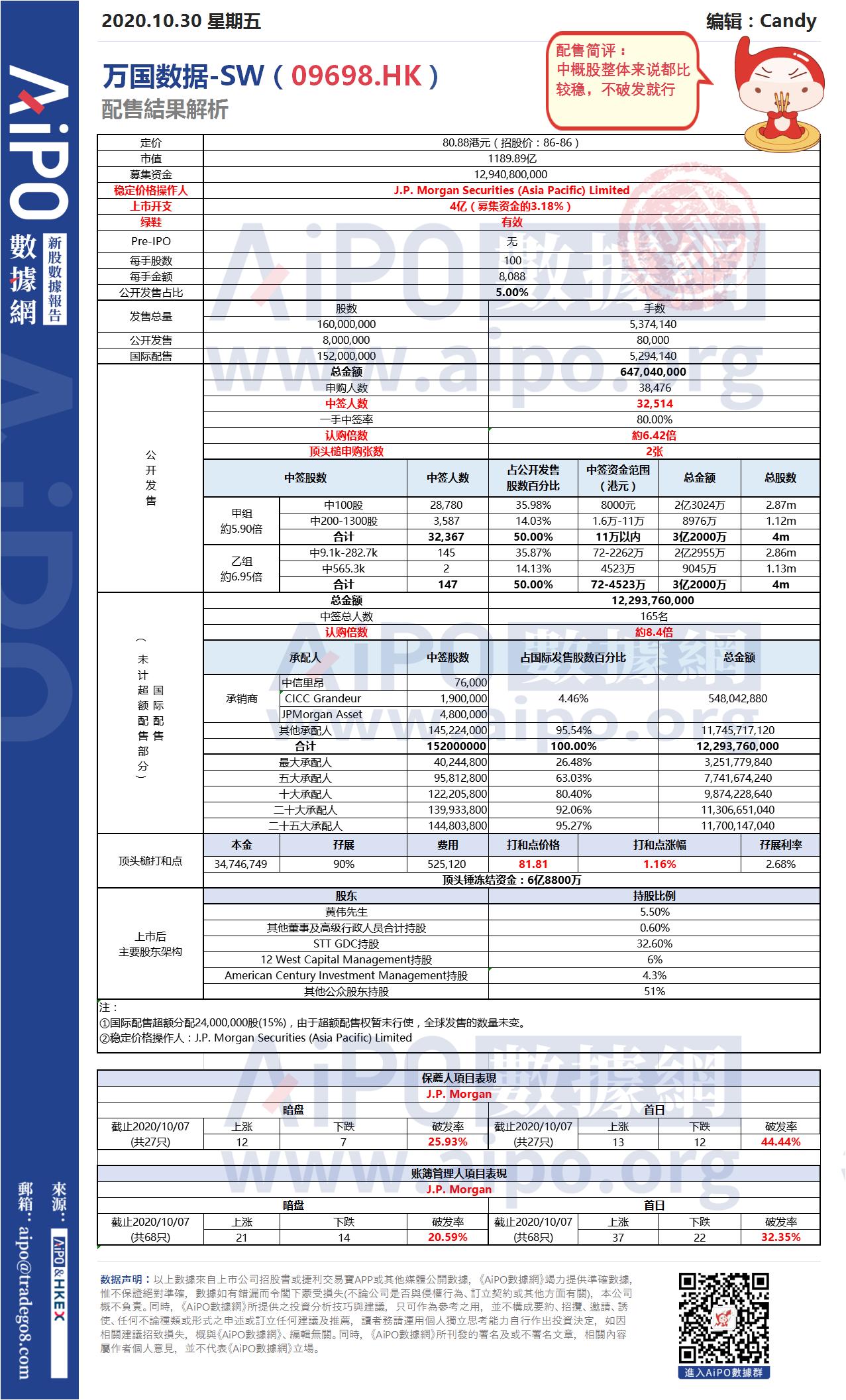 【新股AiPO】配售結果解析:萬國數據-SW(09698.HK).png