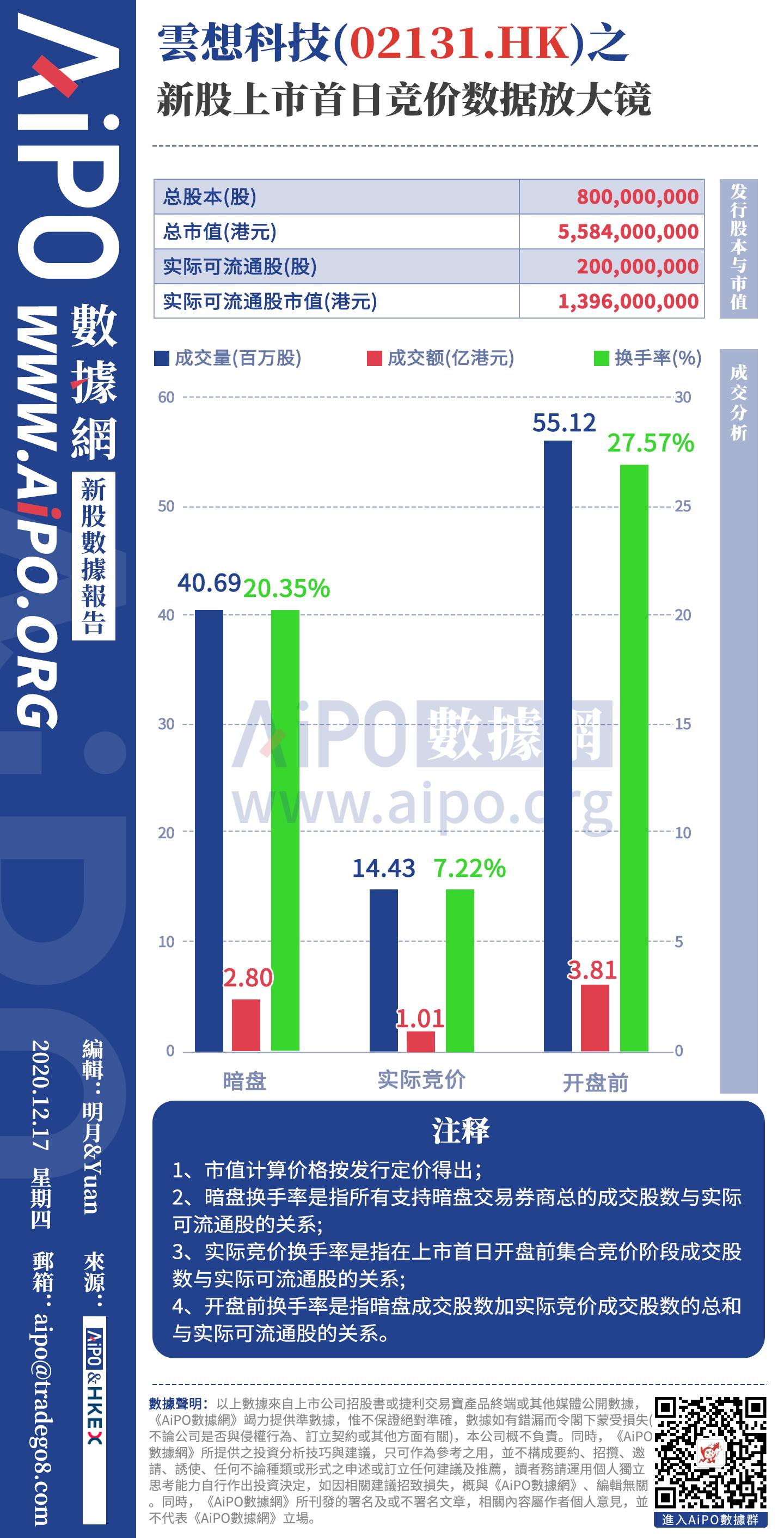 云想科技(02131.HK)之新股上市首日競價數據放大鏡.png