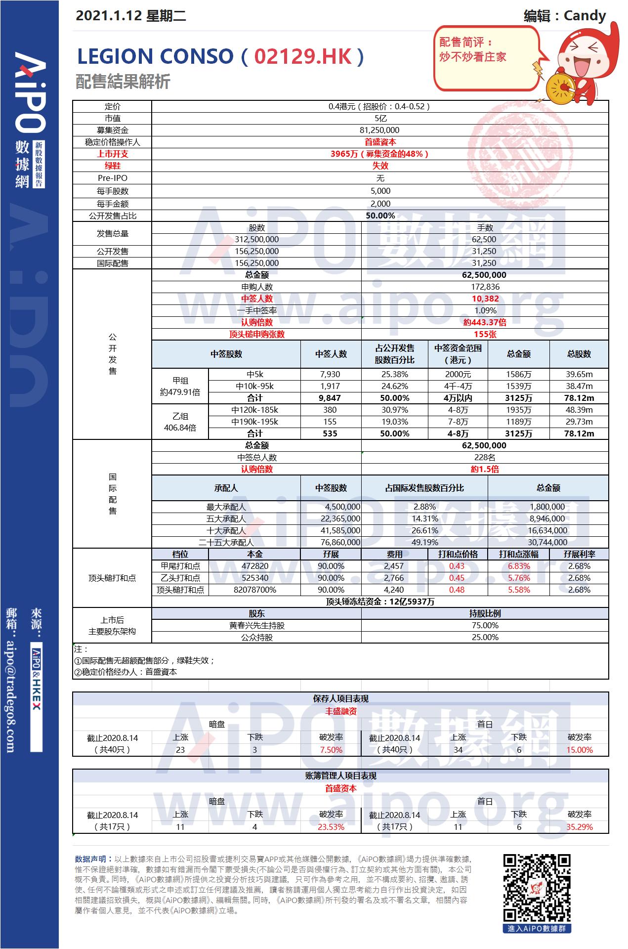 【新股AiPO】配售結果解析:LEGION CONSO(02129.HK).png