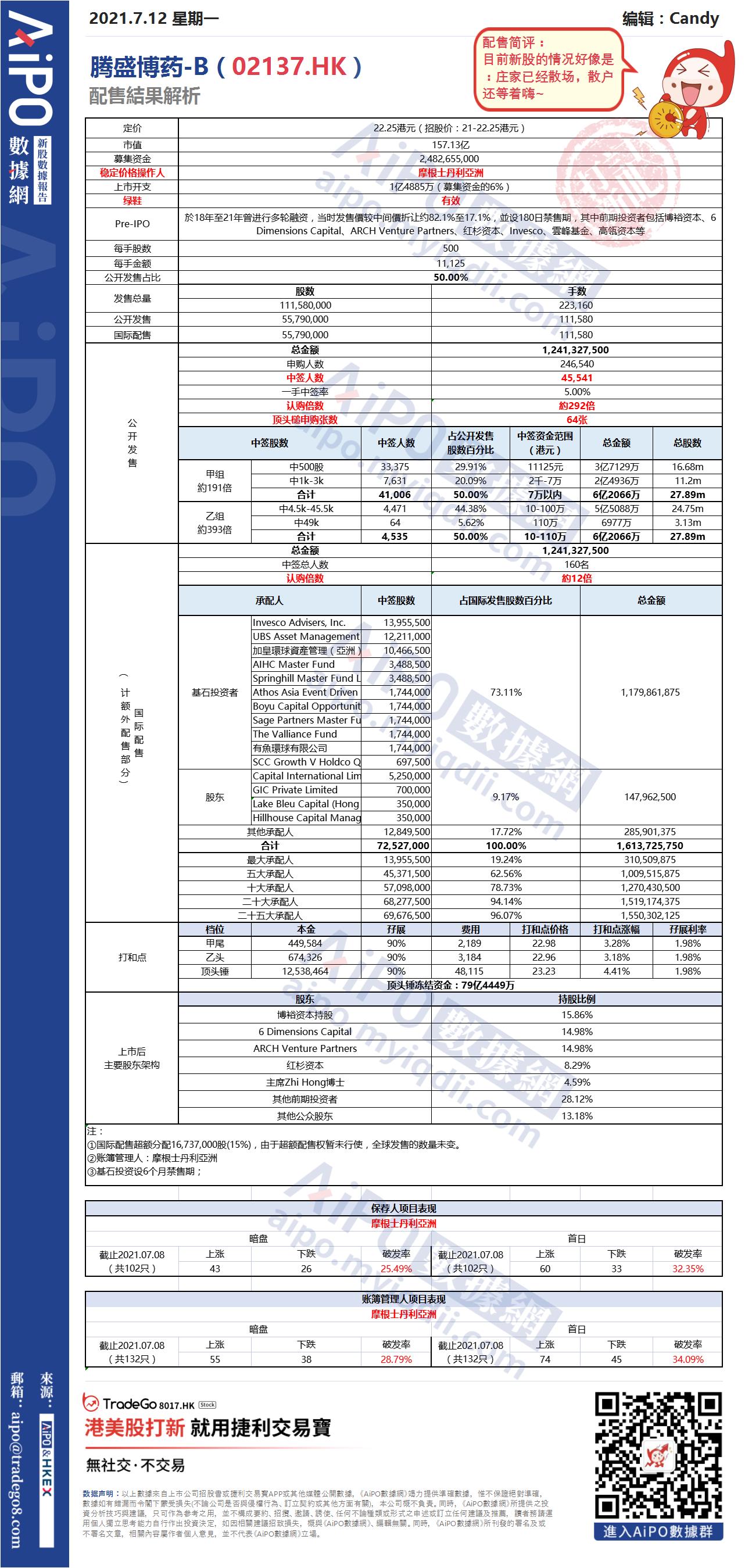 【新股AiPO】配售結果解析:騰盛博藥-B(02137.HK).png