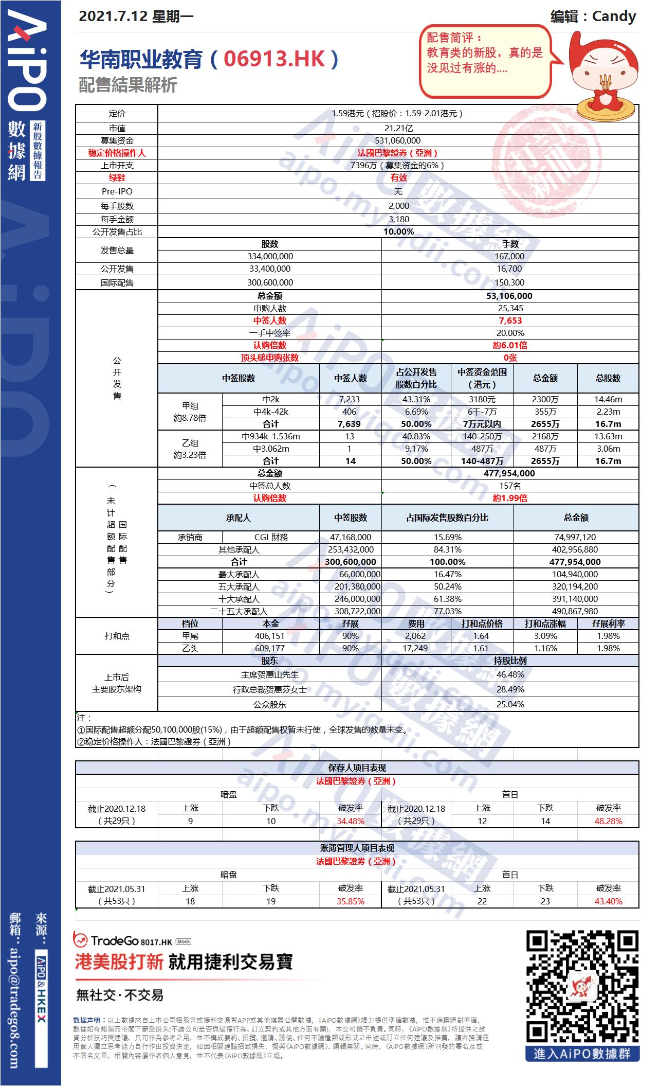 【新股AiPO】配售結果解析:華南職業教育(06913.HK).png