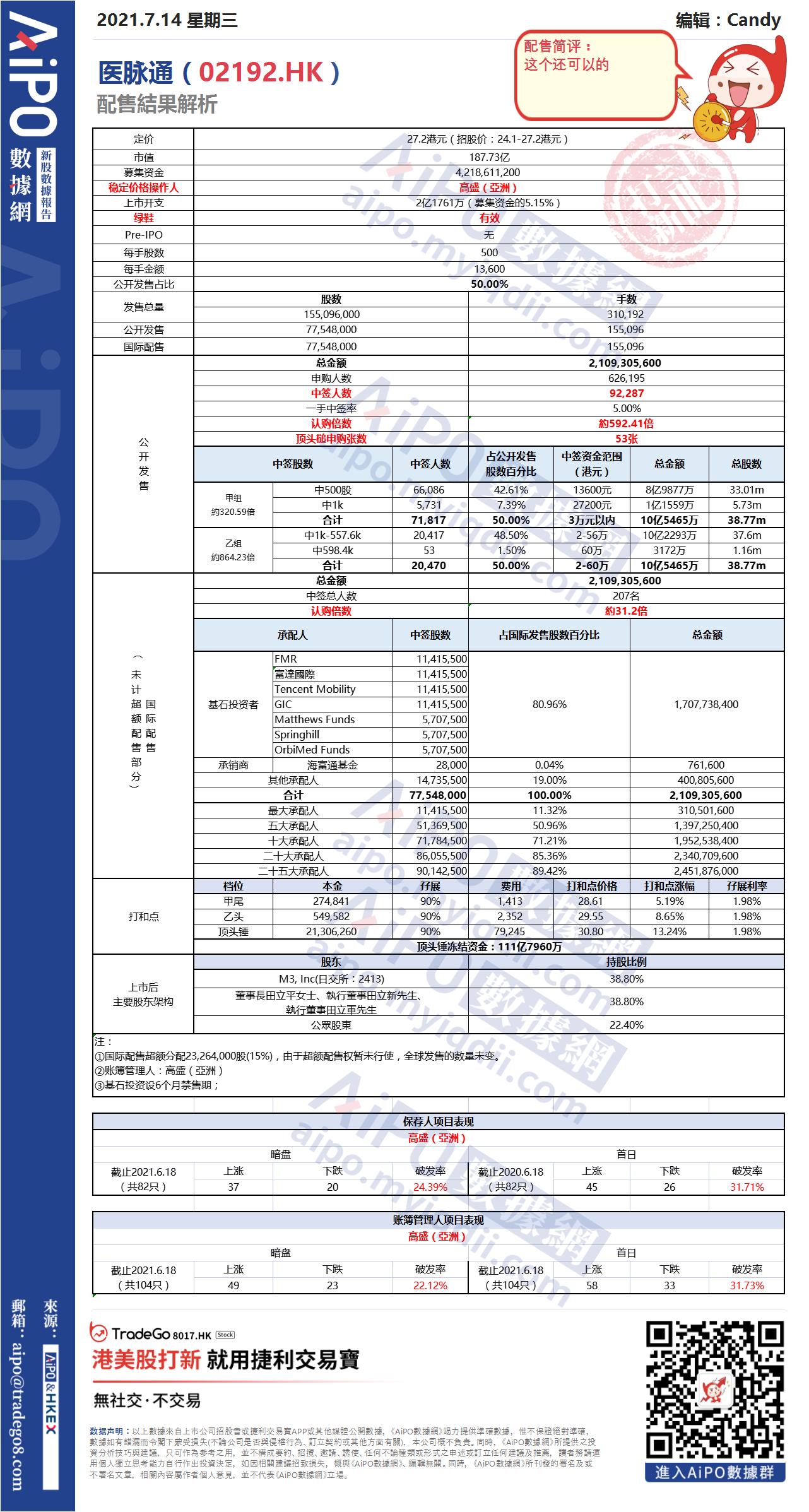 【新股AiPO】配售結果解析:醫脈通(02192.HK).png