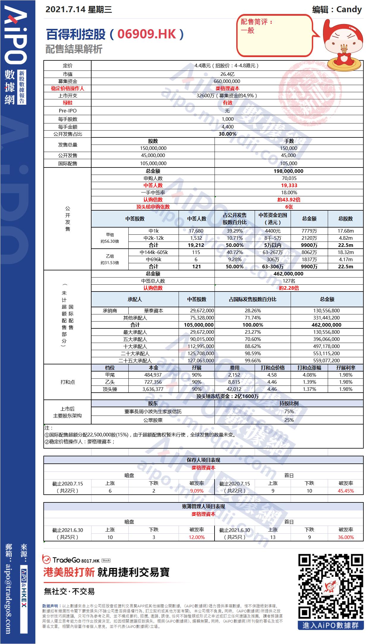【新股AiPO】配售結果解析:百得利控股(06909.HK).png