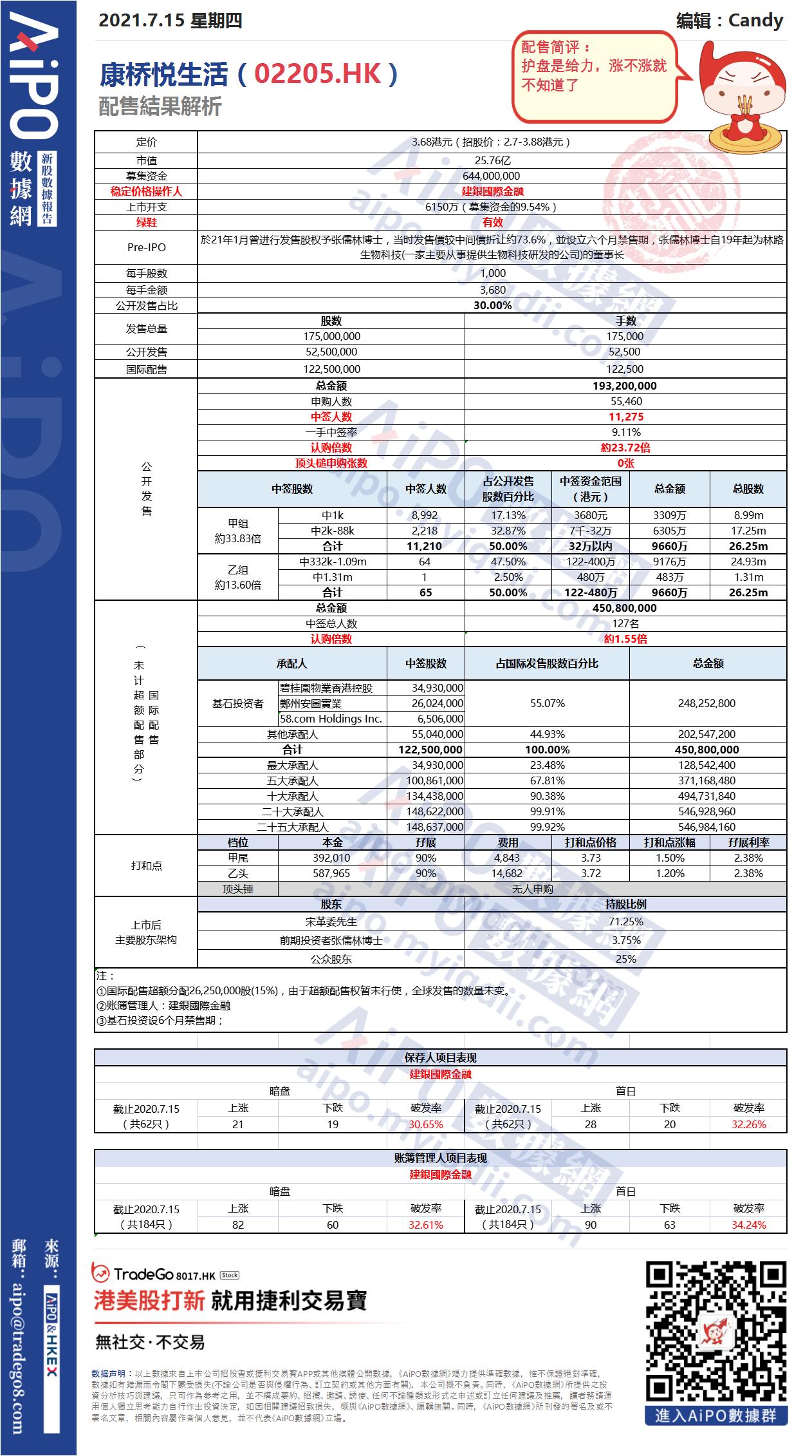 【新股AiPO】配售結果解析:康橋悅生活(02205.HK).png