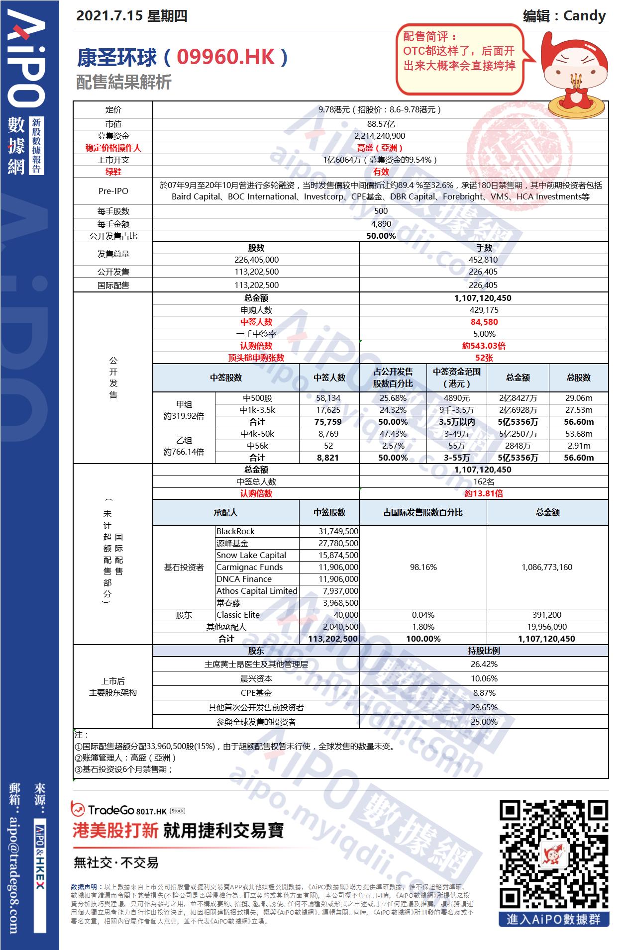【新股AiPO】配售結果解析:康圣環球(09960.HK).png