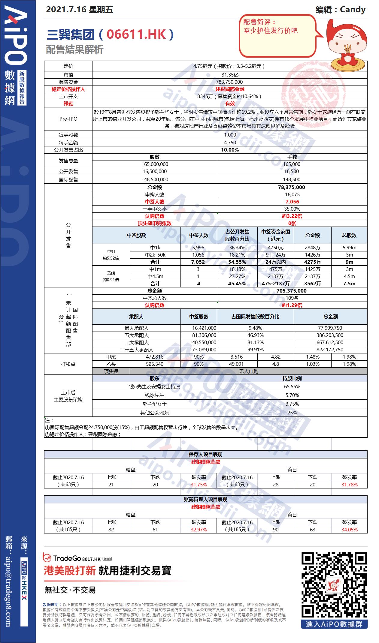 【新股AiPO】配售結果解析:三巽集團(06611.HK).png