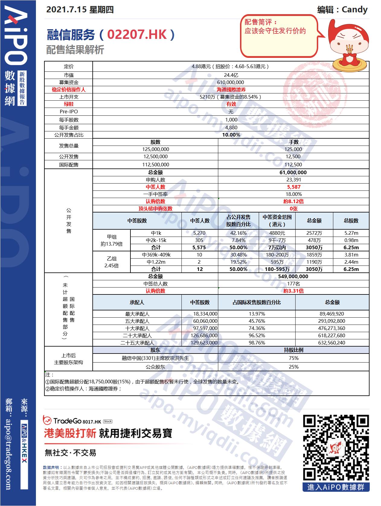 【新股AiPO】配售結果解析:融信服務(02207.HK).png