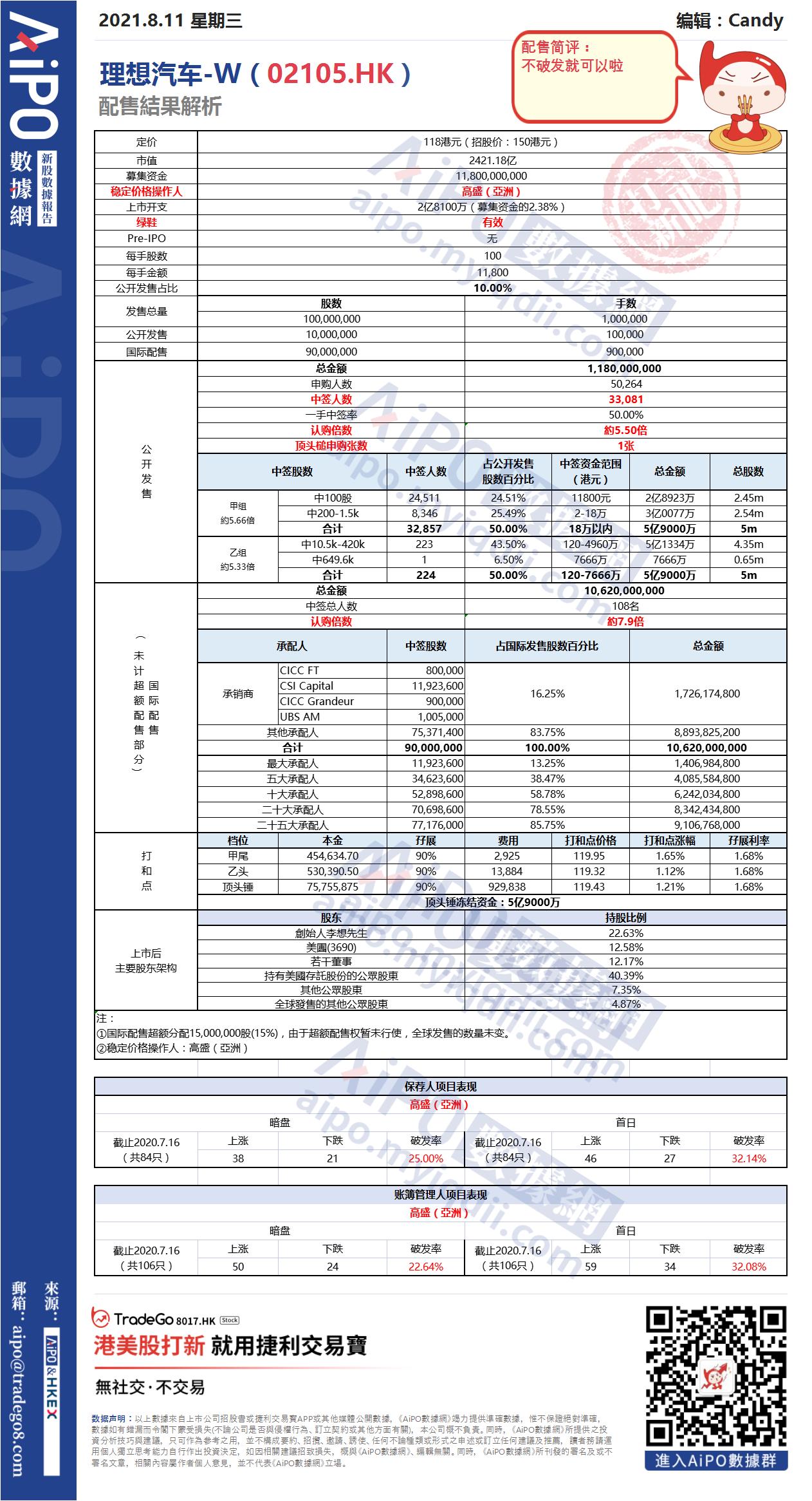 【新股AiPO】配售結果解析:理想汽車-W(02105.HK).png