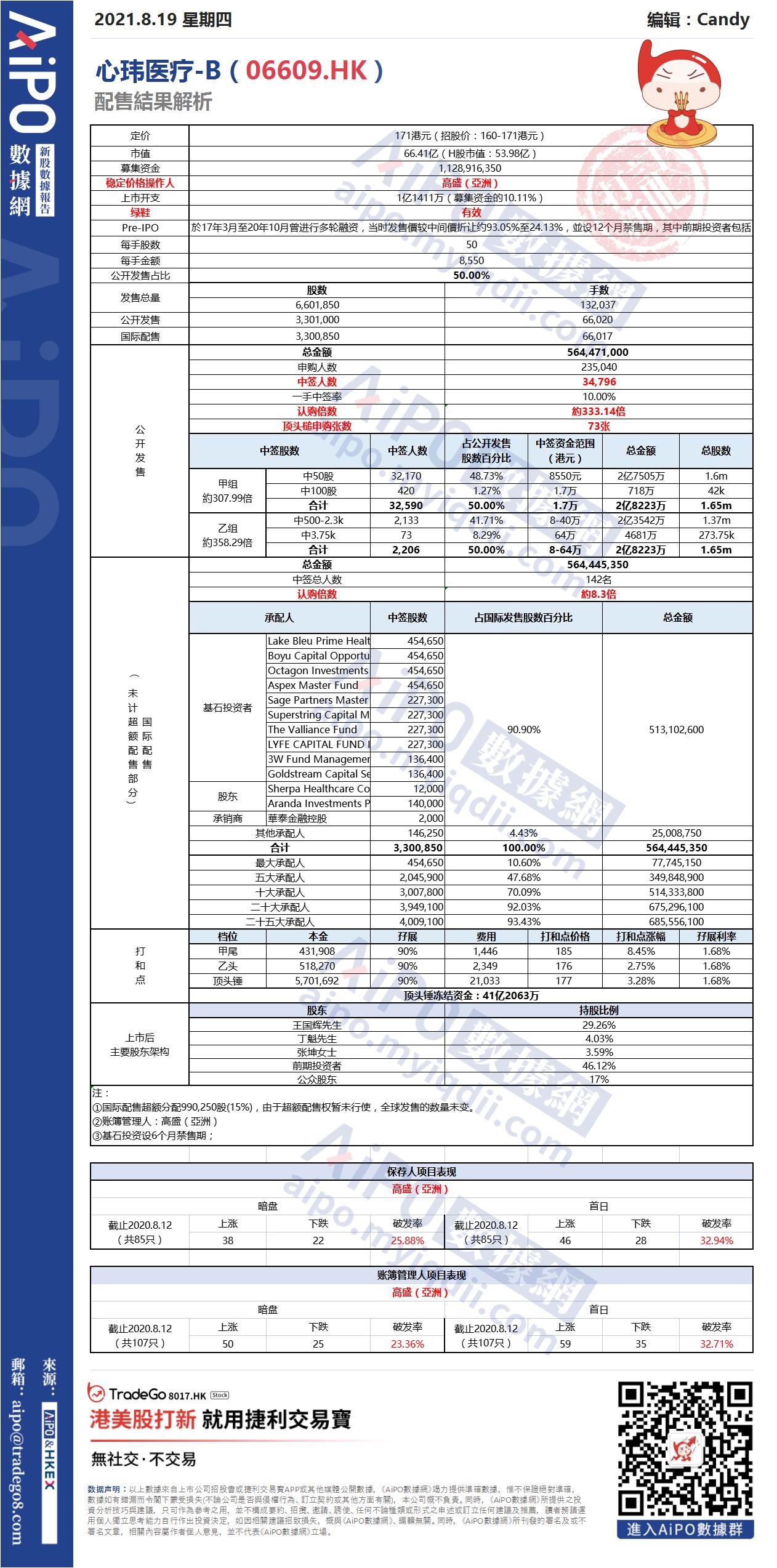 【新股AiPO】配售結果解析:心瑋醫療-B(06609.HK).png